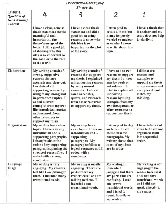 character development essay rubric